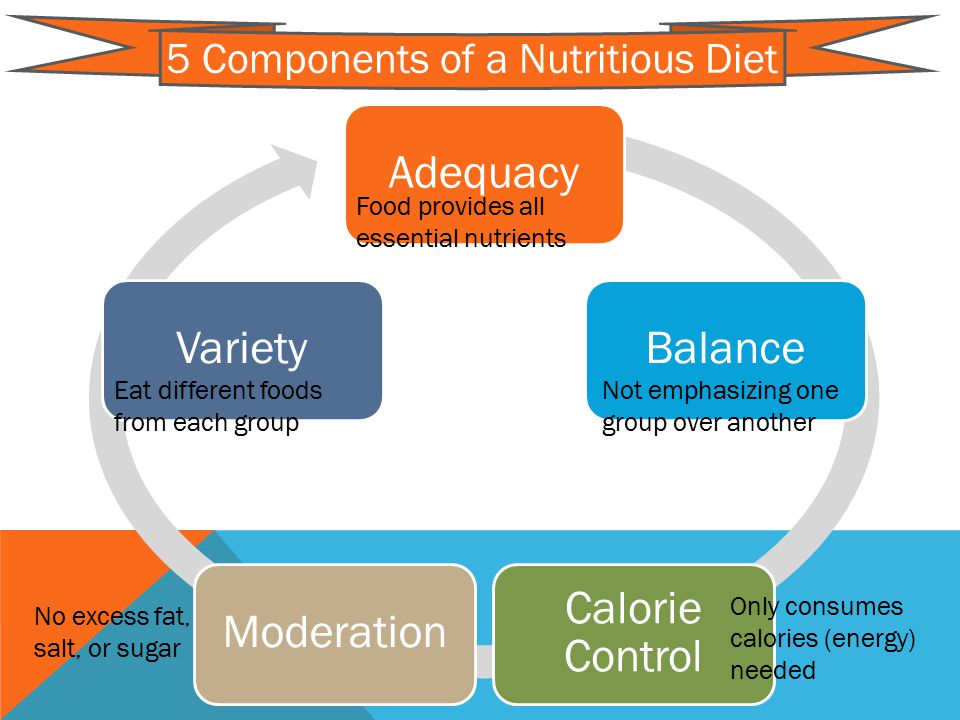 AdequacyBalance Calorie Control ModerationVariety 5 Components of a Nutritious Diet Food provides all essential nutrients Not emphasizing one group over another Eat different foods from each group Only consumes calories (energy) needed No excess fat, salt, or sugar