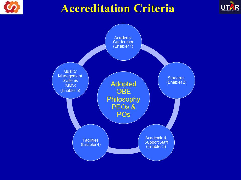 Accreditation Criteria Academic Curriculum (Enabler 1) Quality Management Systems (QMS) (Enabler 5) Students (Enabler 2) Adopted OBE Philosophy PEOs &