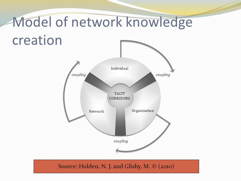 Model of network knowledge creation Source: Holden, N.