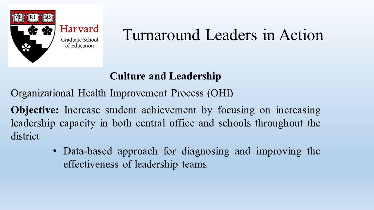 School Leadership Team Purpose: Build leadership capacity Empower the staff Build trust Turnaround Leaders in Action Capacity Building