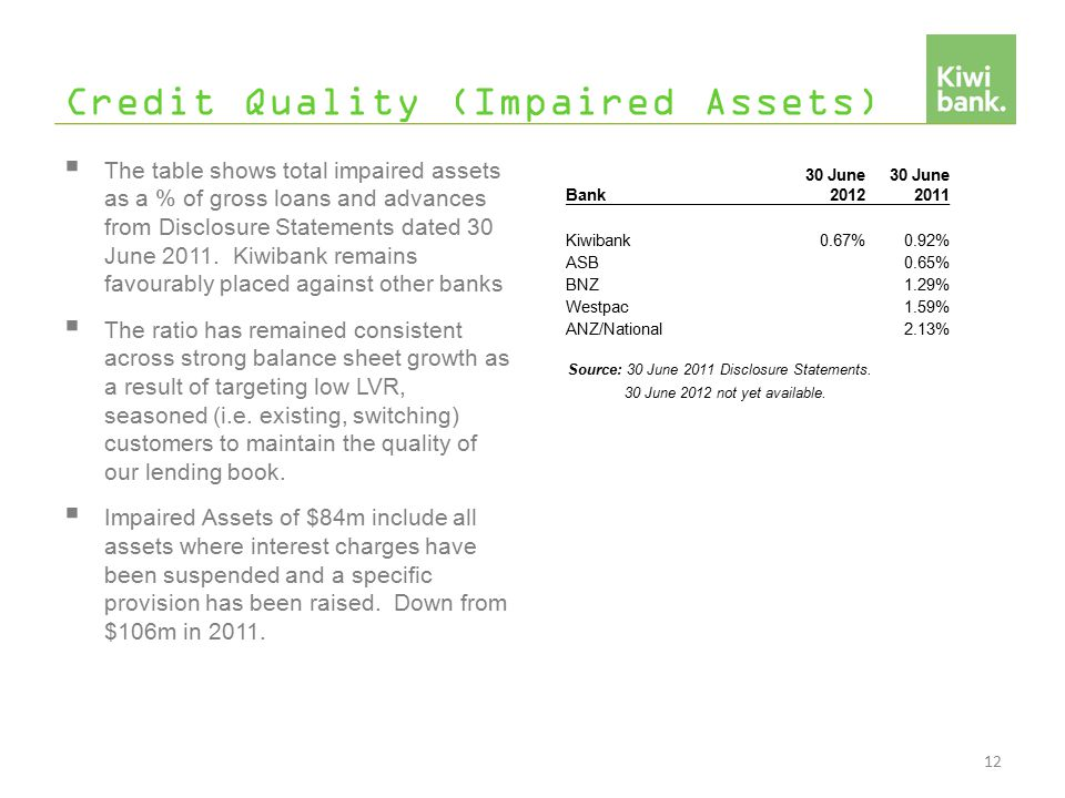 Credit Quality (Impaired Assets)  The table shows total impaired assets as a % of gross loans and advances from Disclosure Statements dated 30 June 2011.