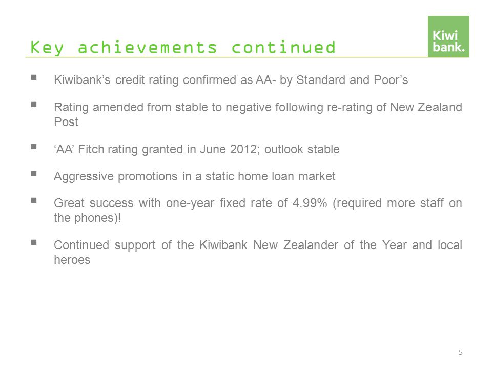 Key achievements continued  Kiwibank's credit rating confirmed as AA- by Standard and Poor's  Rating amended from stable to negative following re-rating of New Zealand Post  'AA' Fitch rating granted in June 2012; outlook stable  Aggressive promotions in a static home loan market  Great success with one-year fixed rate of 4.99% (required more staff on the phones).