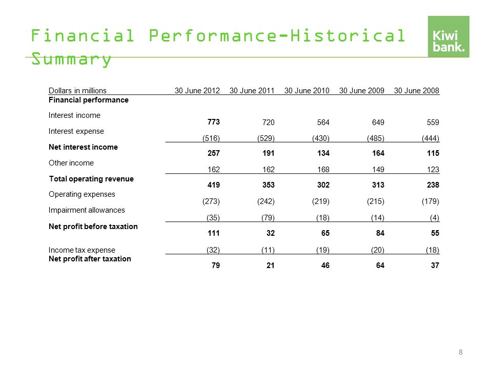 Financial Performance-Historical Summary 8 Dollars in millions30 June 201230 June 201130 June 201030 June 200930 June 2008 Financial performance Interest income 773720564649559 Interest expense (516)(529)(430)(485)(444) Net interest income 257191134164115 Other income 162 168149123 Total operating revenue 419353302313238 Operating expenses (273)(242)(219)(215)(179) Impairment allowances (35)(79)(18)(14)(4) Net profit before taxation 11132658455 Income tax expense(32)(11)(19)(20)(18) Net profit after taxation 7921466437