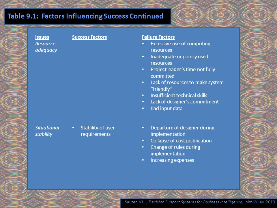 Sauter, V.L., Decision Support Systems for Business Intelligence, John Wiley, 2010 Table 9.1: Factors Influencing Success Continued Issues Resource adequacy Situational stability Success Factors Stability of user requirements Failure Factors Excessive use of computing resources Inadequate or poorly used resources Project leader's time not fully committed Lack of resources to make system friendly Insufficient technical skills Lack of designer's commitment Bad input data Departure of designer during implementation Collapse of cost justification Change of rules during implementation Increasing expenses