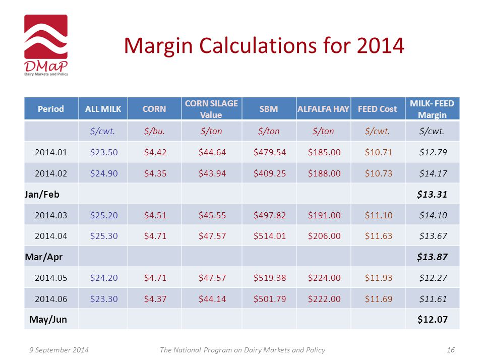 Margin Calculations for 2014 PeriodALL MILKCORN CORN SILAGE Value SBMALFALFA HAYFEED Cost MILK- FEED Margin $/cwt.$/bu.$/ton $/cwt.