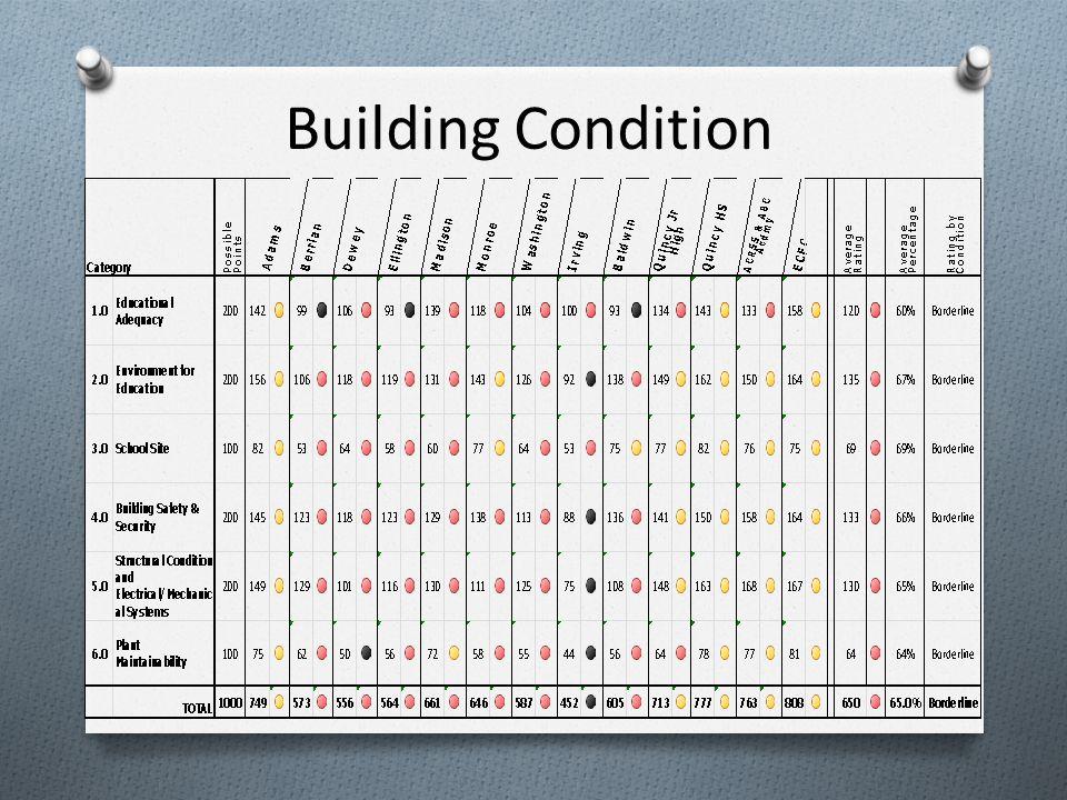 Building Condition
