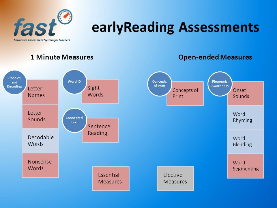 earlyReading Assessments Concepts of Print Onset Sounds Word Rhyming Word Blending Word Segmenting Phonemic Awareness Letter Names Letter Sounds Decod