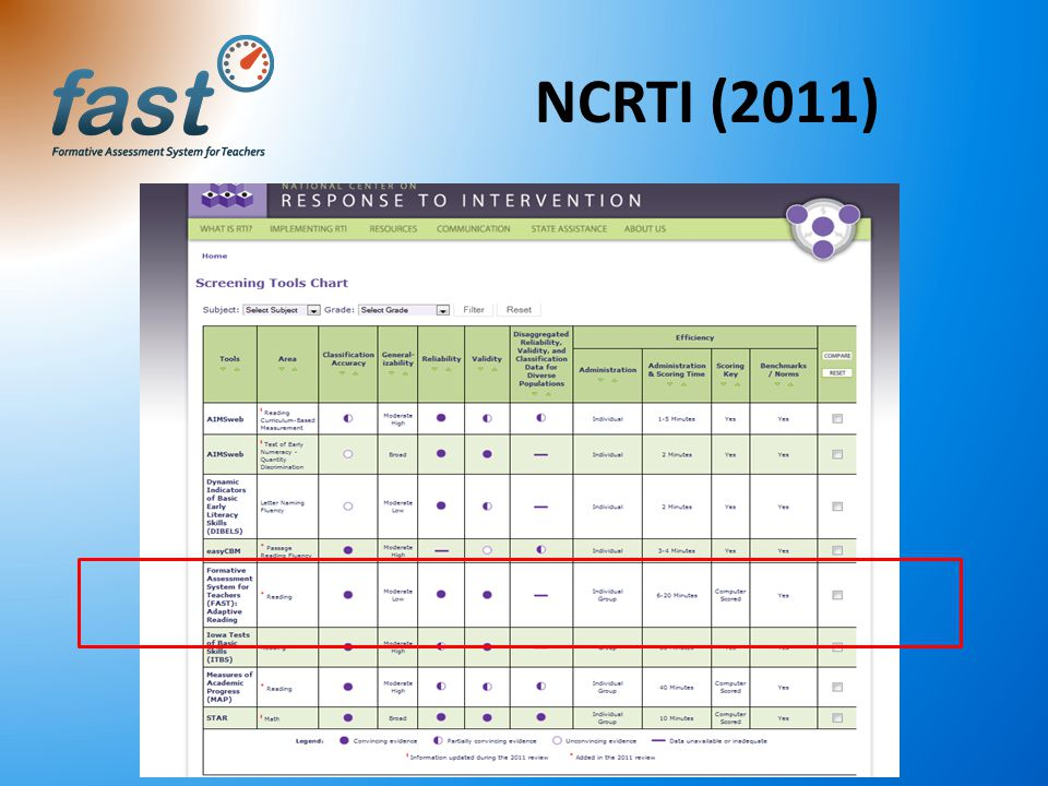 NCRTI (2011)