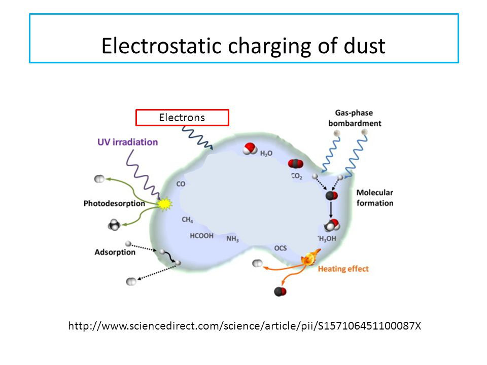 Electrostatic charging of dust http://www.sciencedirect.com/science/article/pii/S157106451100087X Electrons