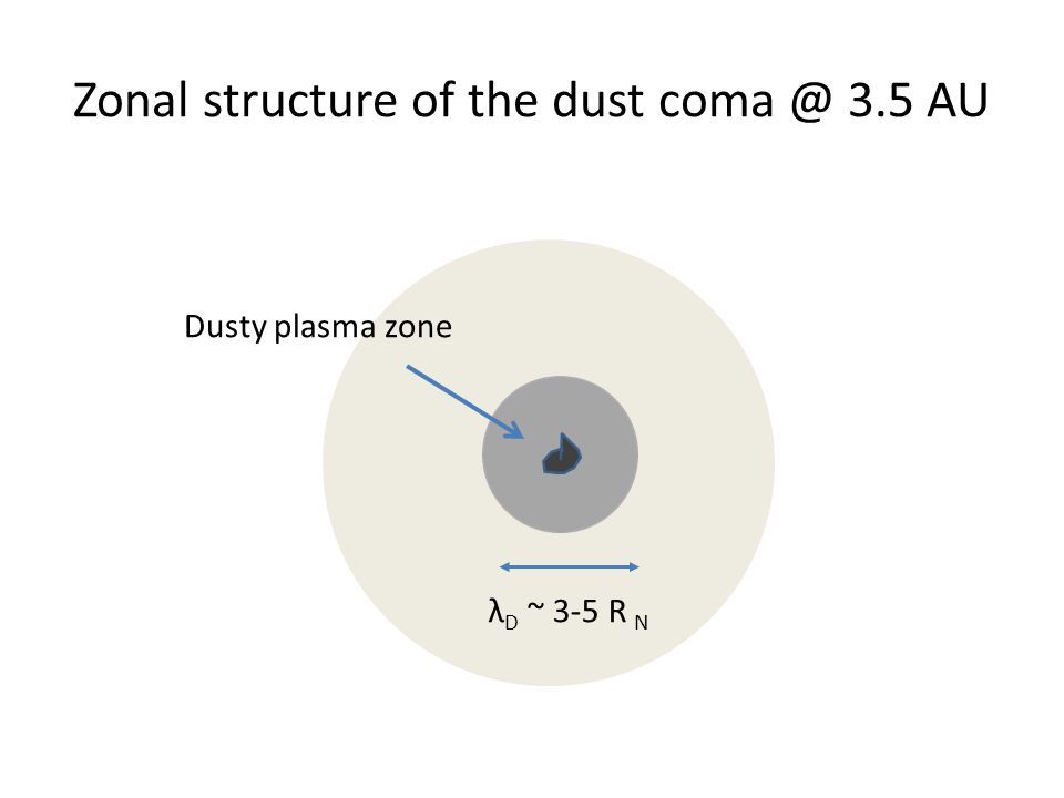 Zonal structure of the dust coma @ 3.5 AU Dusty plasma zone λ D ~ 3-5 R N