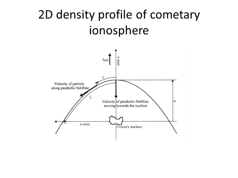 2D density profile of cometary ionosphere