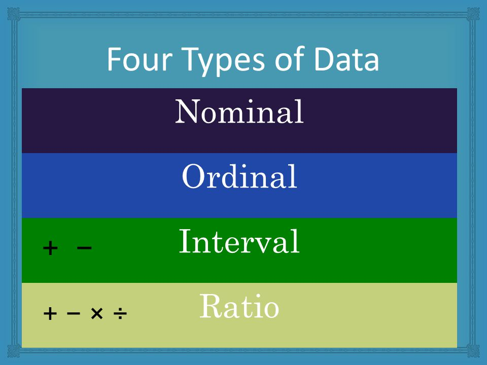 Four Types of Data Nominal Ordinal Interval Ratio + − + − × ÷
