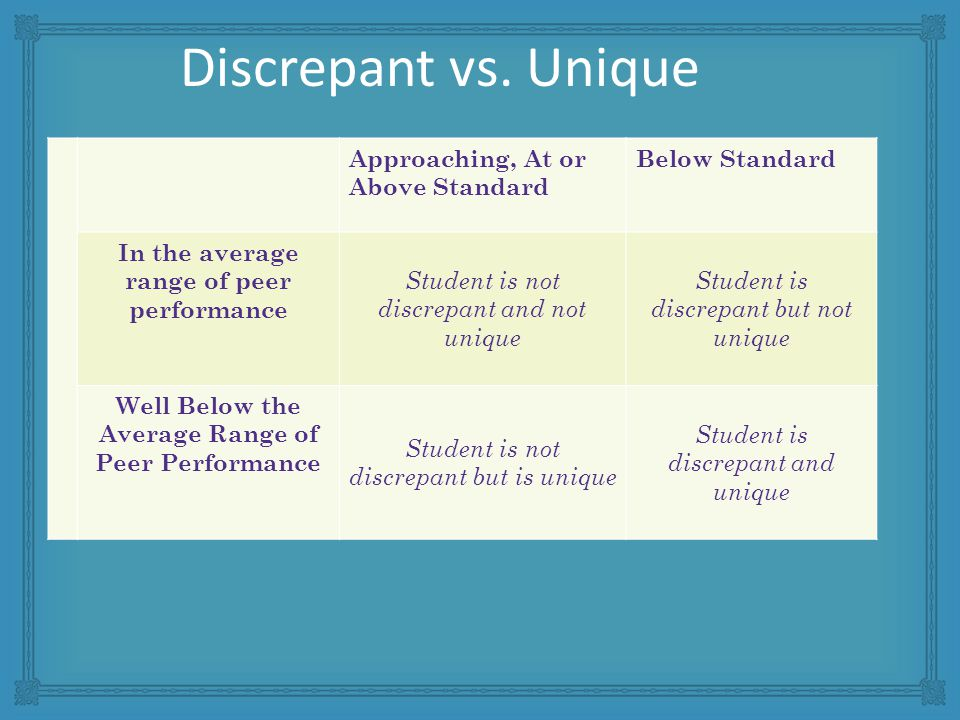 Approaching, At or Above Standard Below Standard In the average range of peer performance Student is not discrepant and not unique Student is discrepant but not unique Well Below the Average Range of Peer Performance Student is not discrepant but is unique Student is discrepant and unique Discrepant vs.