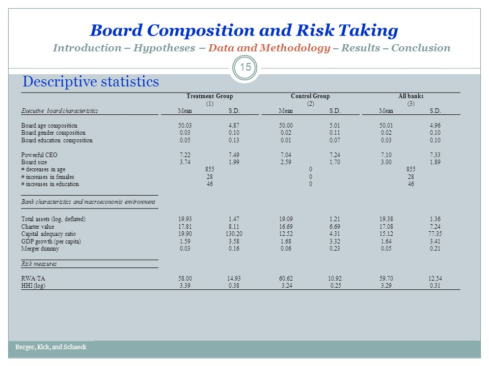 Board Composition and Risk Taking Berger, Kick, and SchaeckDraft – Please do not circulate.