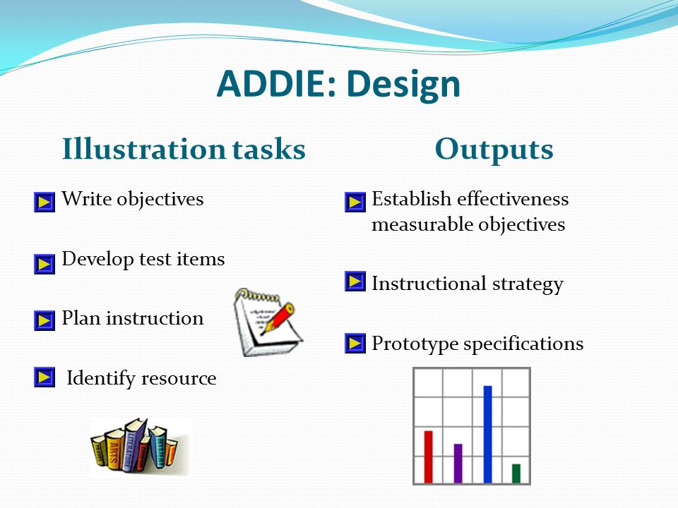 ADDIE: Design Illustration tasks Outputs Write objectives Develop test items Plan instruction Identify resource Establish effectiveness measurable objectives Instructional strategy Prototype specifications