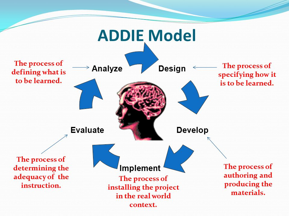 ADDIE Model Design Develop Implement Evaluate Analyze The process of defining what is to be learned.