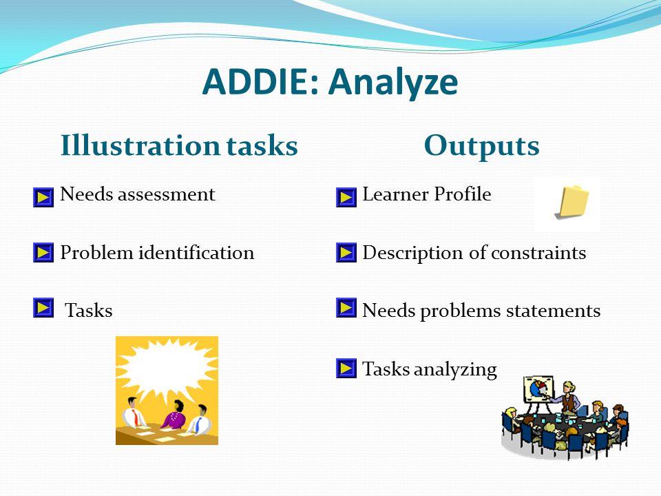 ADDIE: Analyze Illustration tasks Outputs Needs assessment Problem identification Tasks Learner Profile Description of constraints Needs problems statements Tasks analyzing