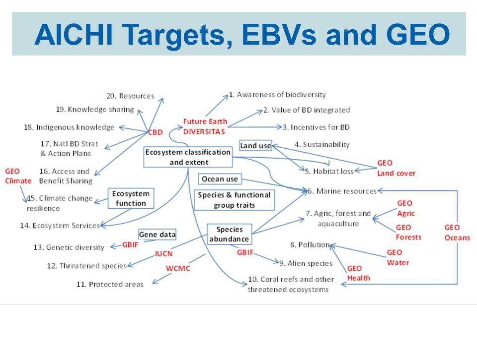 AICHI Targets, EBVs and GEO
