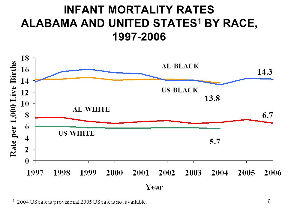 6 INFANT MORTALITY RATES ALABAMA AND UNITED STATES 1 BY RACE, 1997-2006 6.7 5.7 13.8 14.3 1 2004 US rate is provisional 2005 US rate is not available.