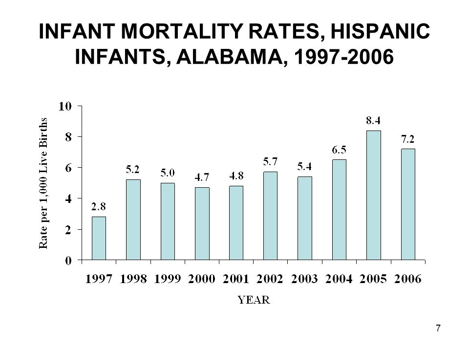 7 INFANT MORTALITY RATES, HISPANIC INFANTS, ALABAMA, 1997-2006