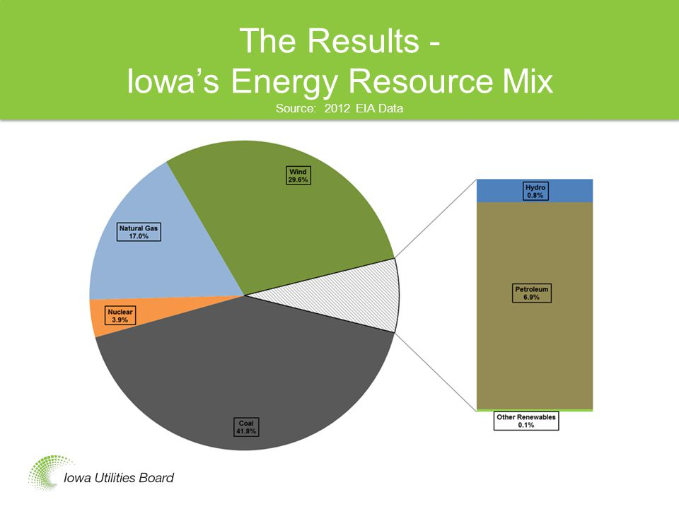 The Results - Iowa's Energy Resource Mix Source: 2012 EIA Data