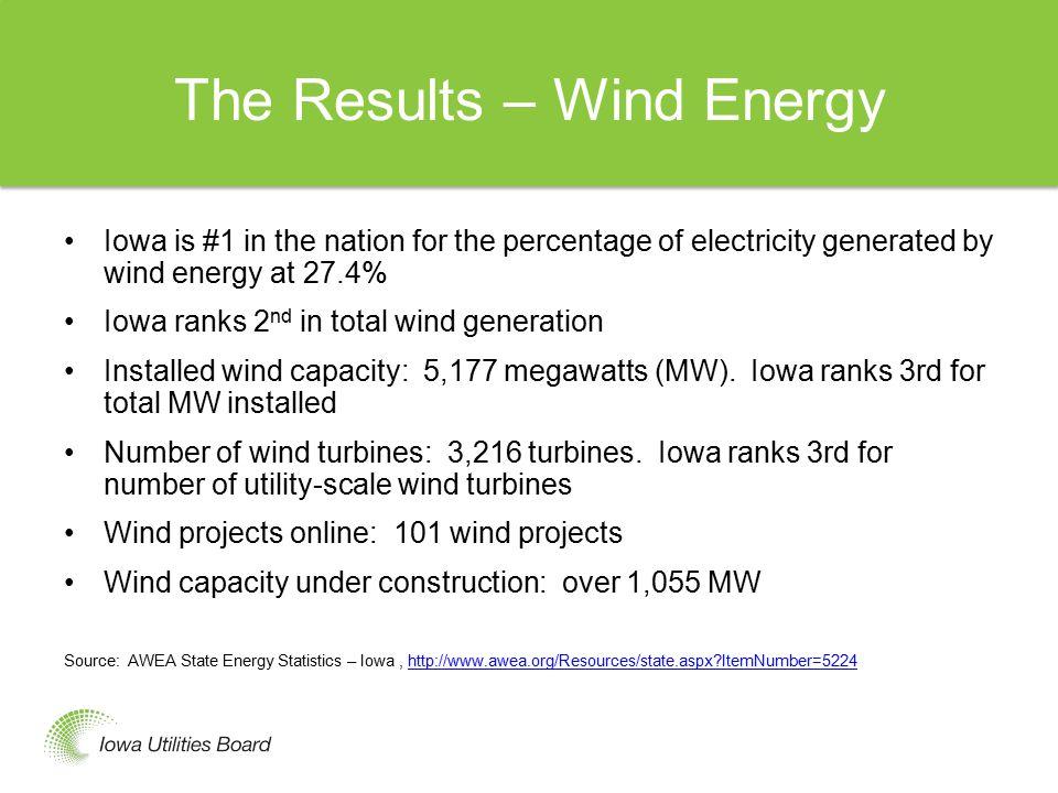 Top 10 Wind Power States State Megawatts/Hour Percent of total output Texas - 35,937 ------------ 8.3 percent Iowa - 15,571 ------------27.4 percent California - 13,230 -------------6.6 percent Oklahoma - 10,881 -----------14.8 percent Illinois - 9,607 -------------4.7 percent Kansas - 9,430 ------------19.4 percent Minnesota - 8,065 -----------15.7 percent Oregon - 7,452 ------------12.4 percent Colorado - 7,382 -----------13.8 percent Washington - 7,008 -------------6.2 percent Currently the U.S.