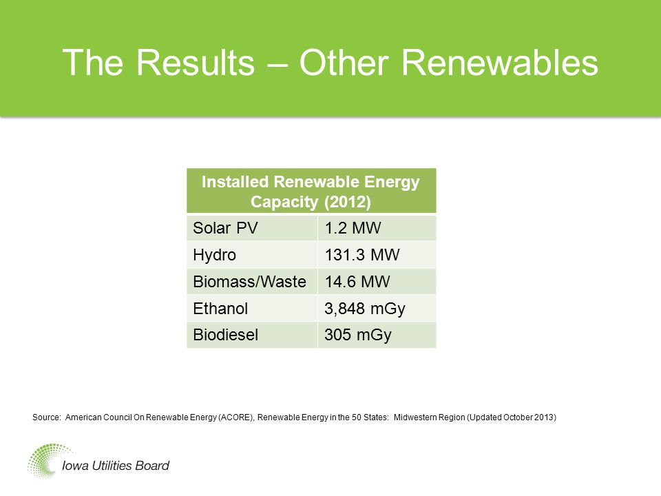 Renewable Fuels Mandates Iowa is 105 MW mandatory 1983, Governor 1000 MW voluntary 2001 (the 3000 shown below is an error), 5177 MW installed 2013