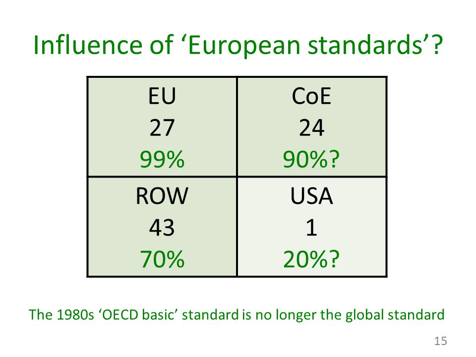 Influence of 'European standards'? EU 27 99% CoE 24 90%? ROW 43 70% USA 1 20%? The 1980s 'OECD basic' standard is no longer the global standard 15