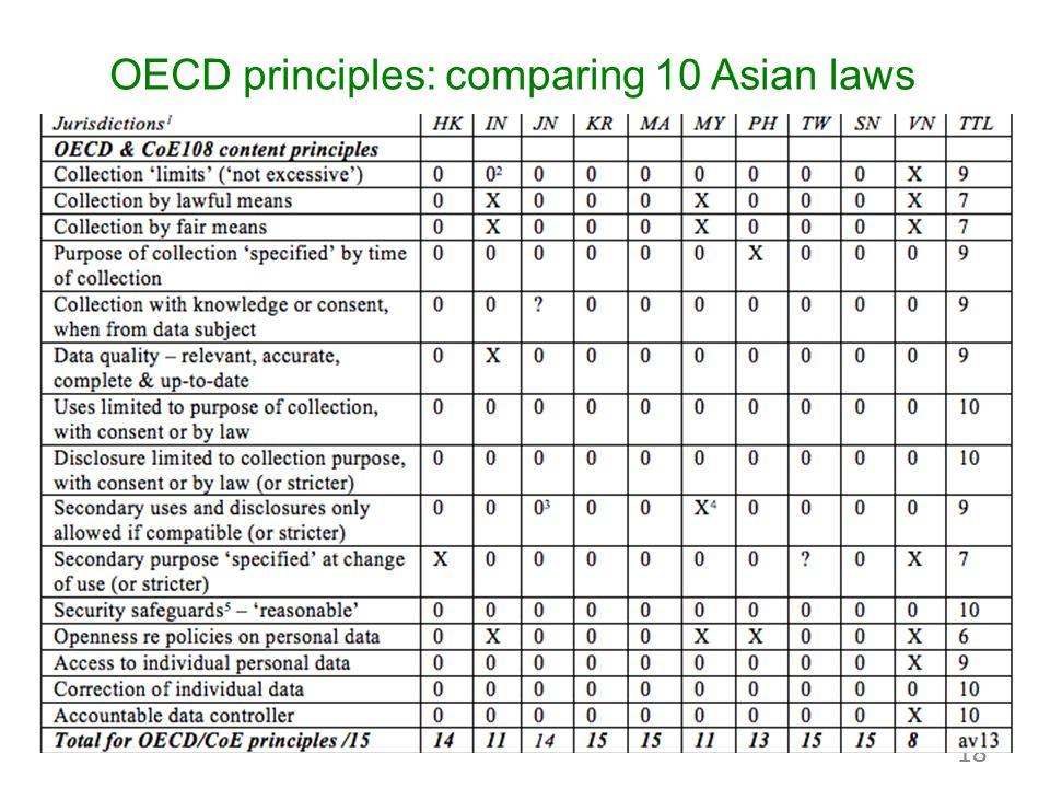 OECD principles: comparing 10 Asian laws 18