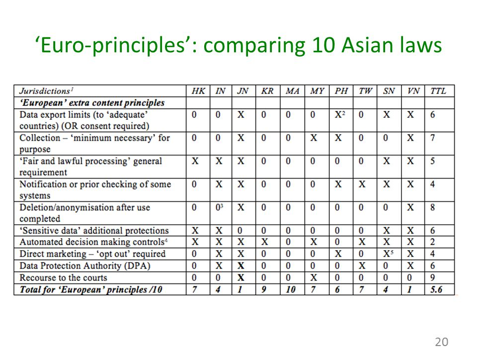 'Euro-principles': comparing 10 Asian laws 20