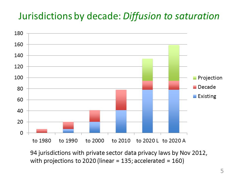 Jurisdictions by decade: Diffusion to saturation 94 jurisdictions with private sector data privacy laws by Nov 2012, with projections to 2020 (linear
