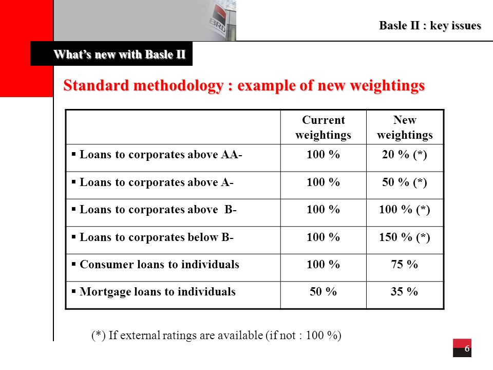 Basle II : key issues 6 What's new with Basle II Standard methodology : example of new weightings Current weightings New weightings  Loans to corporates above AA- 100 %20 % (*)  Loans to corporates above A- 100 %50 % (*)  Loans to corporates above B- 100 %100 % (*)  Loans to corporates below B- 100 %150 % (*)  Consumer loans to individuals 100 %75 %  Mortgage loans to individuals 50 %35 % (*) If external ratings are available (if not : 100 %)
