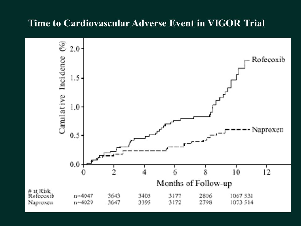 Time to Cardiovascular Adverse Event in VIGOR Trial