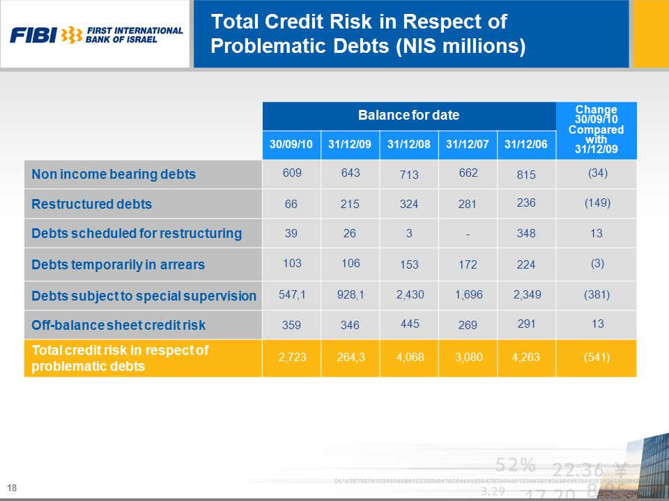 18 Total Credit Risk in Respect of Problematic Debts (NIS millions) Change 30/09/10 Compared with 31/12/09 Balance for date 31/12/0631/12/0731/12/0831/12/0930/09/10 (34) 815 662 713 643609 Non income bearing debts (149)236 28132421566 Restructured debts 13348-32639 Debts scheduled for restructuring (3) 224172153 106103 Debts temporarily in arrears (381)2,3491,6962,4301,9281,547 Debts subject to special supervision 13291 269 445 346359 Off-balance sheet credit risk (541)4,2633,0804,0683,2642,723 Total credit risk in respect of problematic debts