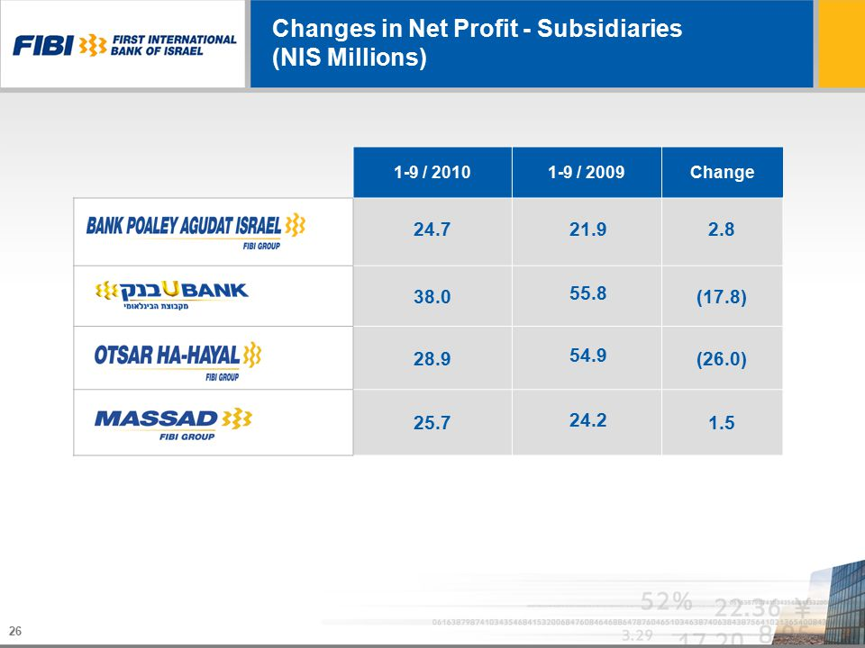 26 Changes in Net Profit - Subsidiaries (NIS Millions) Change1-9 / 20091-9 / 2010 2.821.924.7 (17.8) 55.8 38.0 (26.0) 54.9 28.9 1.5 24.2 25.7