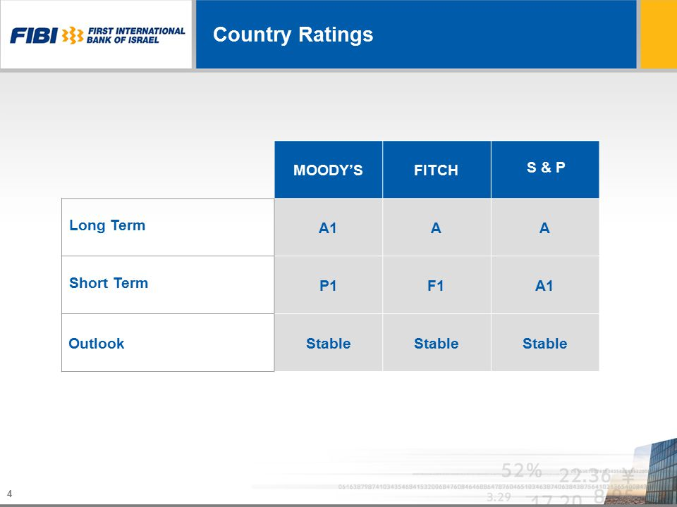 4 Country Ratings S & P FITCHMOODY'S AAA1A1 Long Term A1A1F1F1P1P1 Short Term Stable Outlook