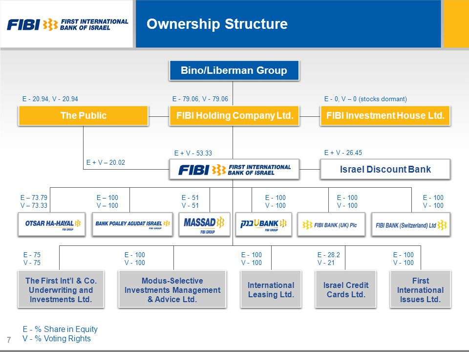 Ownership Structure Bino/Liberman Group The PublicFIBI Holding Company Ltd.FIBI Investment House Ltd.