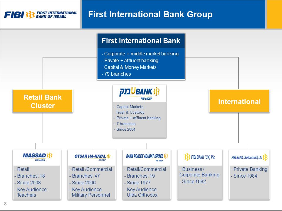 -Retail /Commercial -Branches: 47 -Since 2006 -Key Audience: Military Personnel -Retail -Branches: 18 -Since 2008 -Key Audience: Teachers First International Bank Group First International Bank - Corporate + middle market banking - Private + affluent banking - Capital & Money Markets - 79 branches Retail Bank Cluster International - Capital Markets, Trust & Custody - Private + affluent banking - 7 branches - Since 2004 - Private Banking - Since 1984 - Business / Corporate Banking - Since 1982 -Retail/Commercial -Branches: 19 -Since 1977 -Key Audience: Ultra Orthodox 8