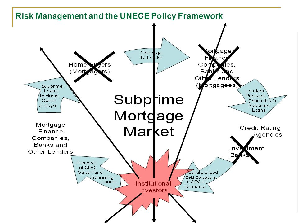 Risk Management and the UNECE Policy Framework Home Buyers (Mortgagors) Appraisers