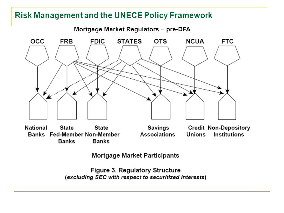 U.S. Regulatory Structure post-DFA (excluding Investment Firms and Securities Firms) Federal Reserve Board (FRB) → SSFIs, Secretary of the Treasury Se