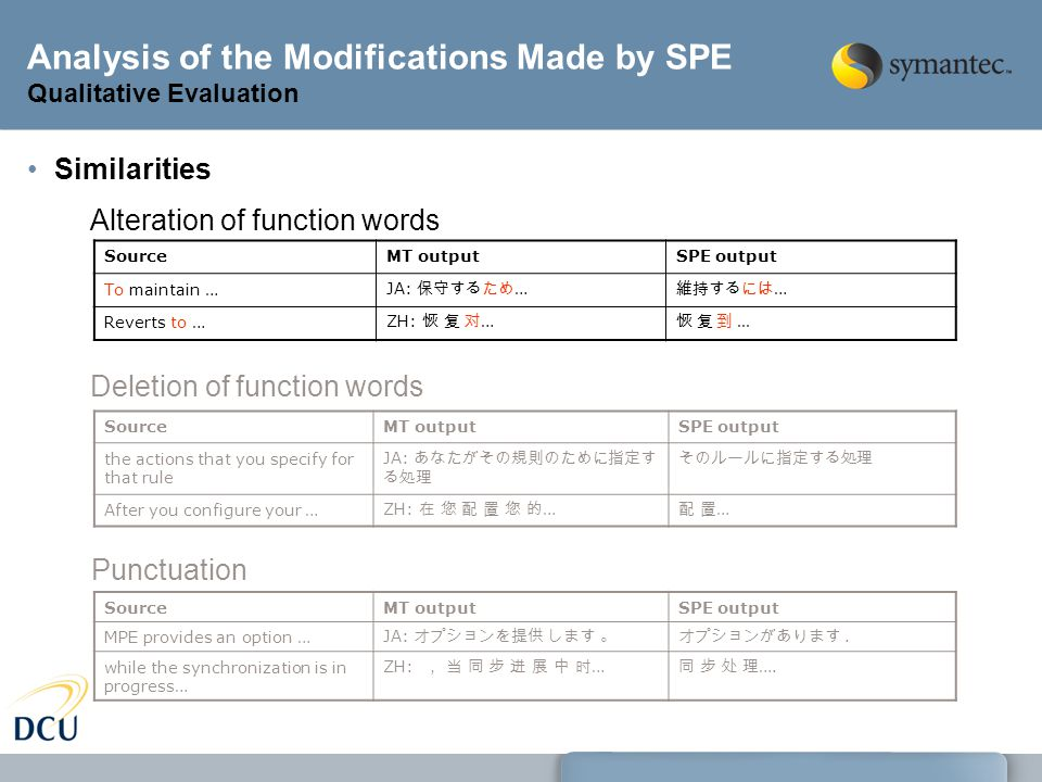 Analysis of the Modifications Made by SPE Qualitative Evaluation Similarities SourceMT outputSPE output the actions that you specify for that rule JA: あなたがその規則のために指定す る処理 そのルールに指定する処理 After you configure your … ZH: 在 您 配 置 您 的 … 配 置…配 置… Deletion of function words Punctuation SourceMT outputSPE output To maintain … JA: 保守するため … 維持するには … Reverts to … ZH: 恢 复 对 … 恢 复 到...