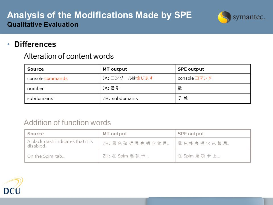 Analysis of the Modifications Made by SPE Qualitative Evaluation Differences Alteration of content words Addition of function words SourceMT outputSPE output console commands JA: コンソールは命じます console コマンド number JA: 番号数 subdomainsZH: subdomains 子 域子 域 SourceMT outputSPE output A black dash indicates that it is disabled.