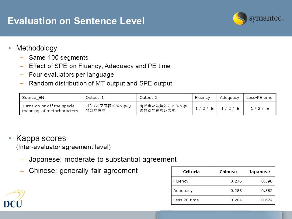 Evaluation on Sentence Level Methodology –Same 100 segments –Effect of SPE on Fluency, Adequacy and PE time –Four evaluators per language –Random distribution of MT output and SPE output CriteriaChineseJapanese Fluency0.2760.598 Adequacy0.2880.582 Less PE time0.2840.624 Kappa scores (Inter-evaluator agreement level) –Japanese: moderate to substantial agreement –Chinese: generally fair agreement Source_ENOutput 1Output 2FluencyAdequacyLess-PE time Turns on or off the special meaning of metacharacters.