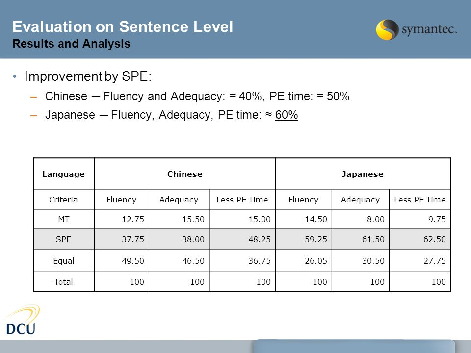 Evaluation on Sentence Level Results and Analysis Improvement by SPE: –Chinese ─ Fluency and Adequacy: ≈ 40%, PE time: ≈ 50% –Japanese ─ Fluency, Adequacy, PE time: ≈ 60% LanguageChineseJapanese CriteriaFluencyAdequacyLess PE TimeFluencyAdequacyLess PE Time MT12.7515.5015.0014.508.009.75 SPE37.7538.0048.2559.2561.5062.50 Equal49.5046.5036.7526.0530.5027.75 Total100