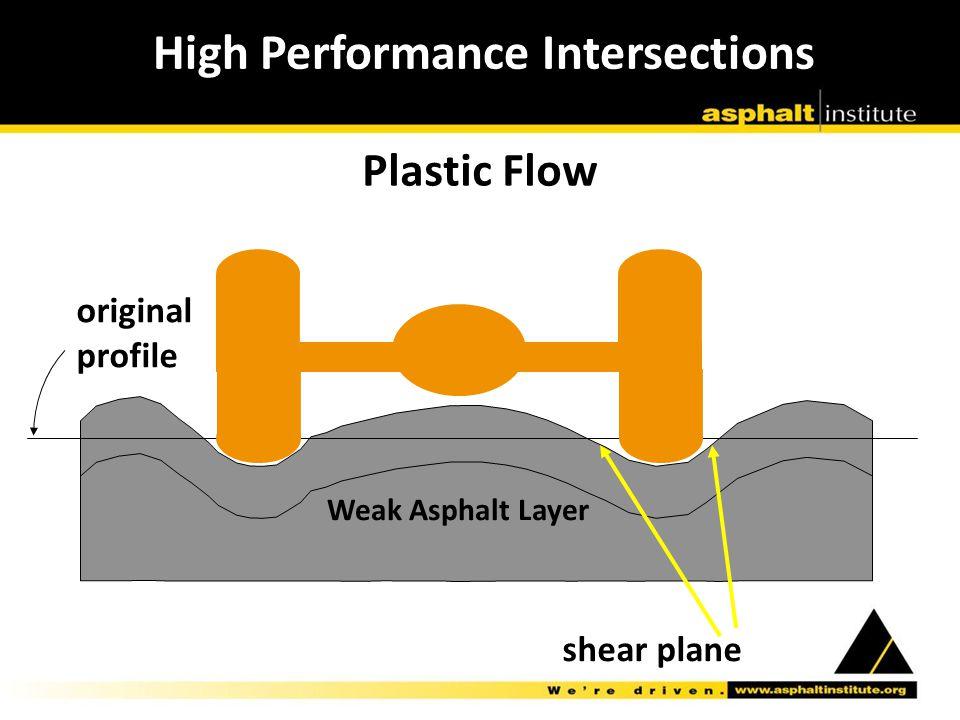 Plastic Flow original profile shear plane Weak Asphalt Layer High Performance Intersections