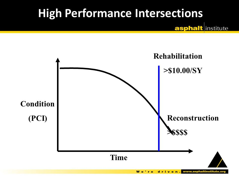 Condition (PCI) Time Rehabilitation >$10.00/SY Reconstruction >$$$$ High Performance Intersections