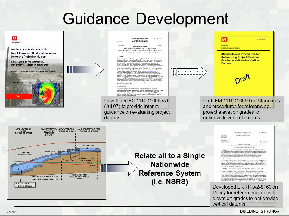 BUILDING STRONG ® 5/7/2015 Guidance Development Relate all to a Single Nationwide Reference System (i.e.