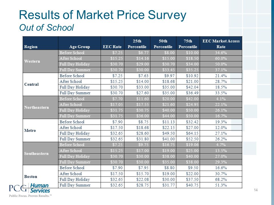 Results of Market Price Survey Out of School 14 RegionAge GroupEEC Rate 25th Percentile 50th Percentile 75th Percentile EEC Market Access Rate Western Before School$7.25$6.77$8.00$10.0034.6% After School$15.25$14.16$15.00$18.5060.0% Full Day Holiday$30.70$29.00$30.70$34.0050.0% Full Day Summer$30.70$30.00$33.45$35.2537.1% Central Before School$7.25$7.63$9.97$10.9221.4% After School$15.25$14.00$18.68$21.0028.7% Full Day Holiday$30.70$33.00$35.00$42.0418.5% Full Day Summer$30.70$27.60$35.00$36.4933.5% Northeastern Before School$7.70$11.60$20.00$42.004.1% After School$17.05$17.55$21.60$24.9522.1% Full Day Holiday$31.75$30.75$40.00$50.0026.1% Full Day Summer$31.75$36.00$44.00$50.0016.7% Metro Before School$7.90$8.75$11.13$32.4219.3% After School$17.50$18.68$22.15$27.0012.0% Full Day Holiday$32.65$28.60$49.50$64.1527.1% Full Day Summer$32.65$31.80$41.00$52.5026.2% Southeastern Before School$7.25$9.75$16.75$19.064.7% After School$15.25$17.00$19.00$25.0013.5% Full Day Holiday$30.70$30.00$38.00$40.0027.0% Full Day Summer$30.70$30.00$35.00$38.0029.3% Boston Before School$7.90$7.95$8.80$9.5016.6% After School$17.50$15.70$19.00$22.0030.7% Full Day Holiday$32.65$22.08$30.00$37.5068.2% Full Day Summer$32.65$28.75$31.77$40.7551.3%