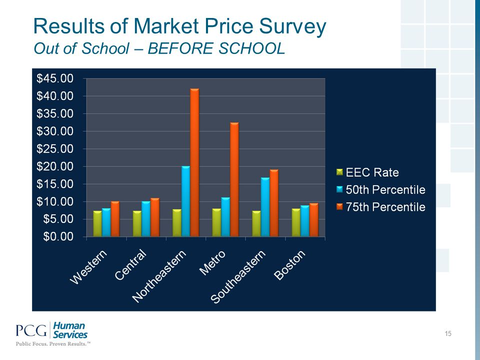 Results of Market Price Survey Out of School – BEFORE SCHOOL 15