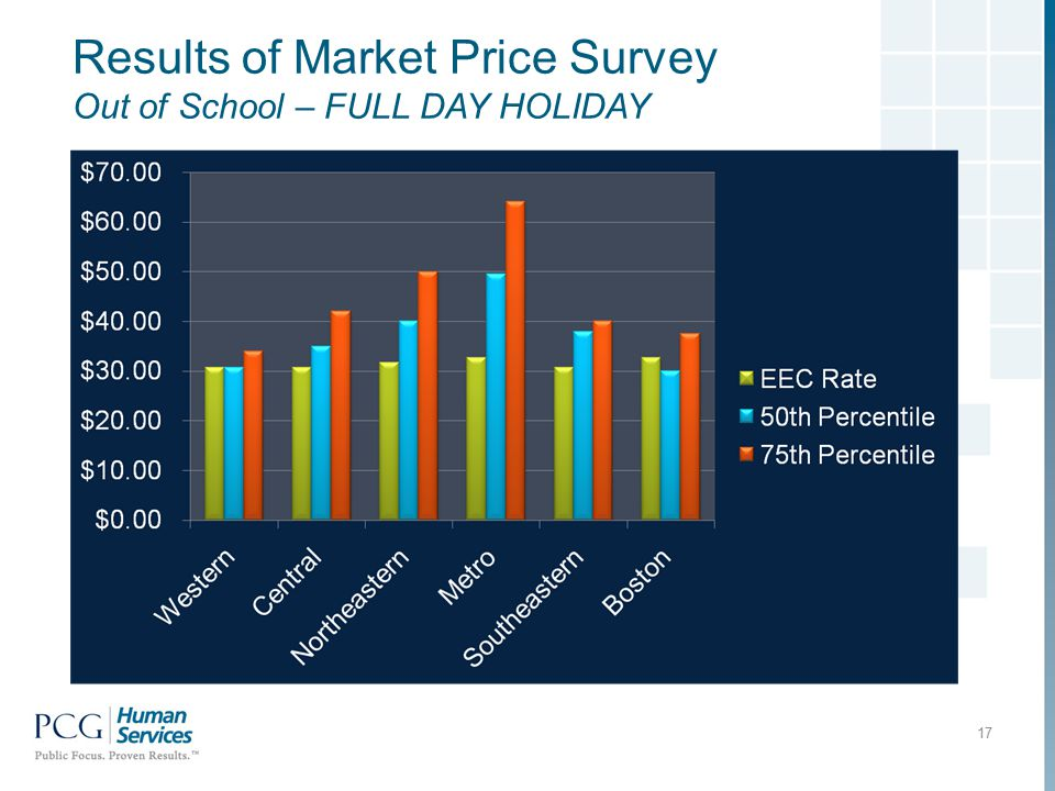 Results of Market Price Survey Out of School – FULL DAY HOLIDAY 17